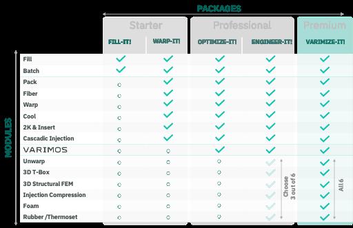 BIld Module und Packages EN