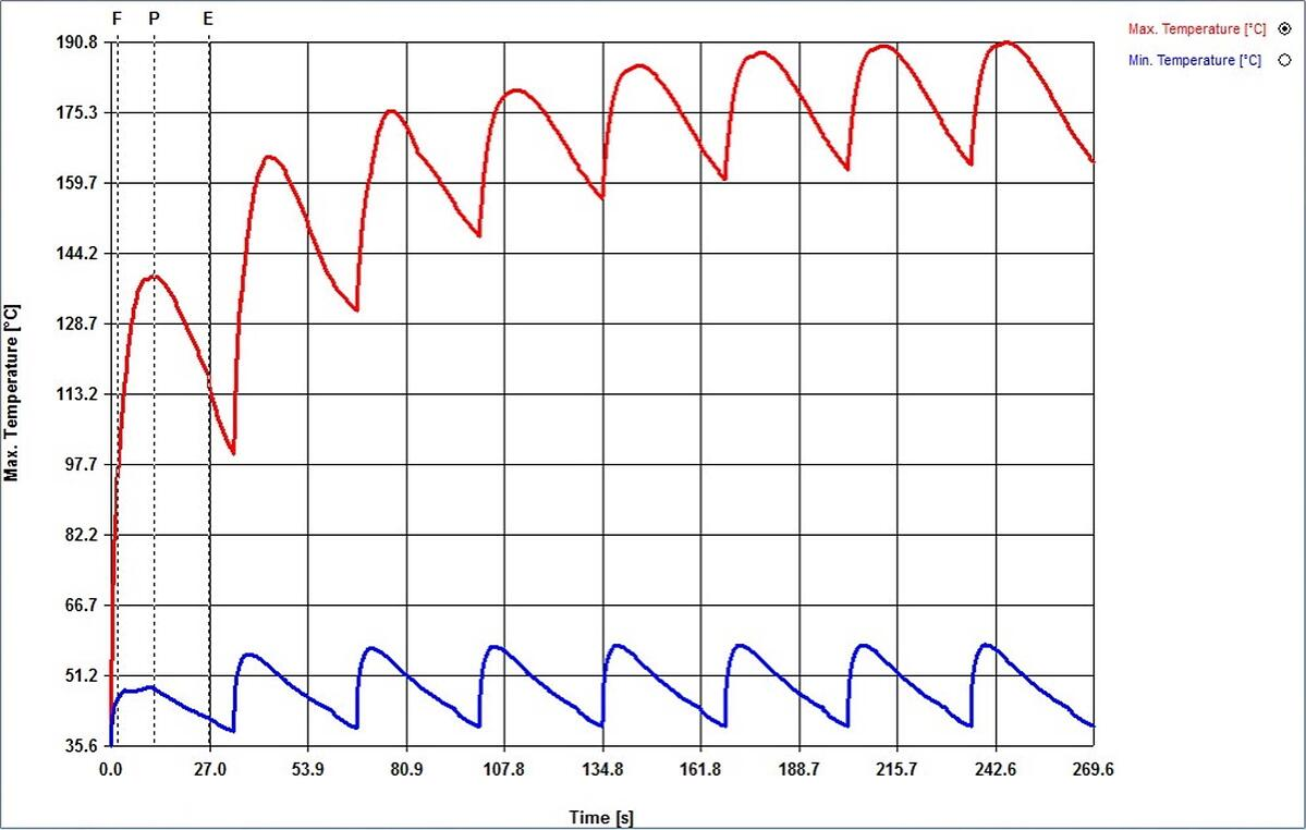 Max and min temperatures in CADMOULD cool, from cycle to cycle