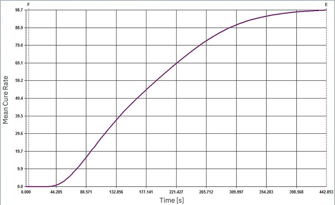 CADMOULD Rubber displaying the evolution of the mean cure rate across time